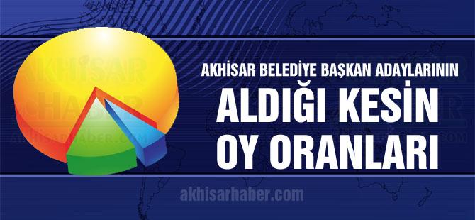 Akhisar Belediye Başkan Adaylarının aldığı kesin oy oranları