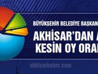 Büyükşehir Belediye Başkan Adaylarının Akhisar'dan aldığı kesin oy oranları